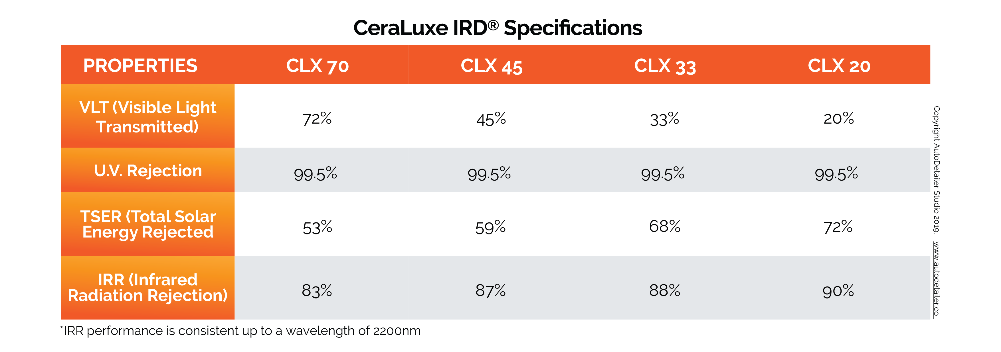 CLX Specifications Table