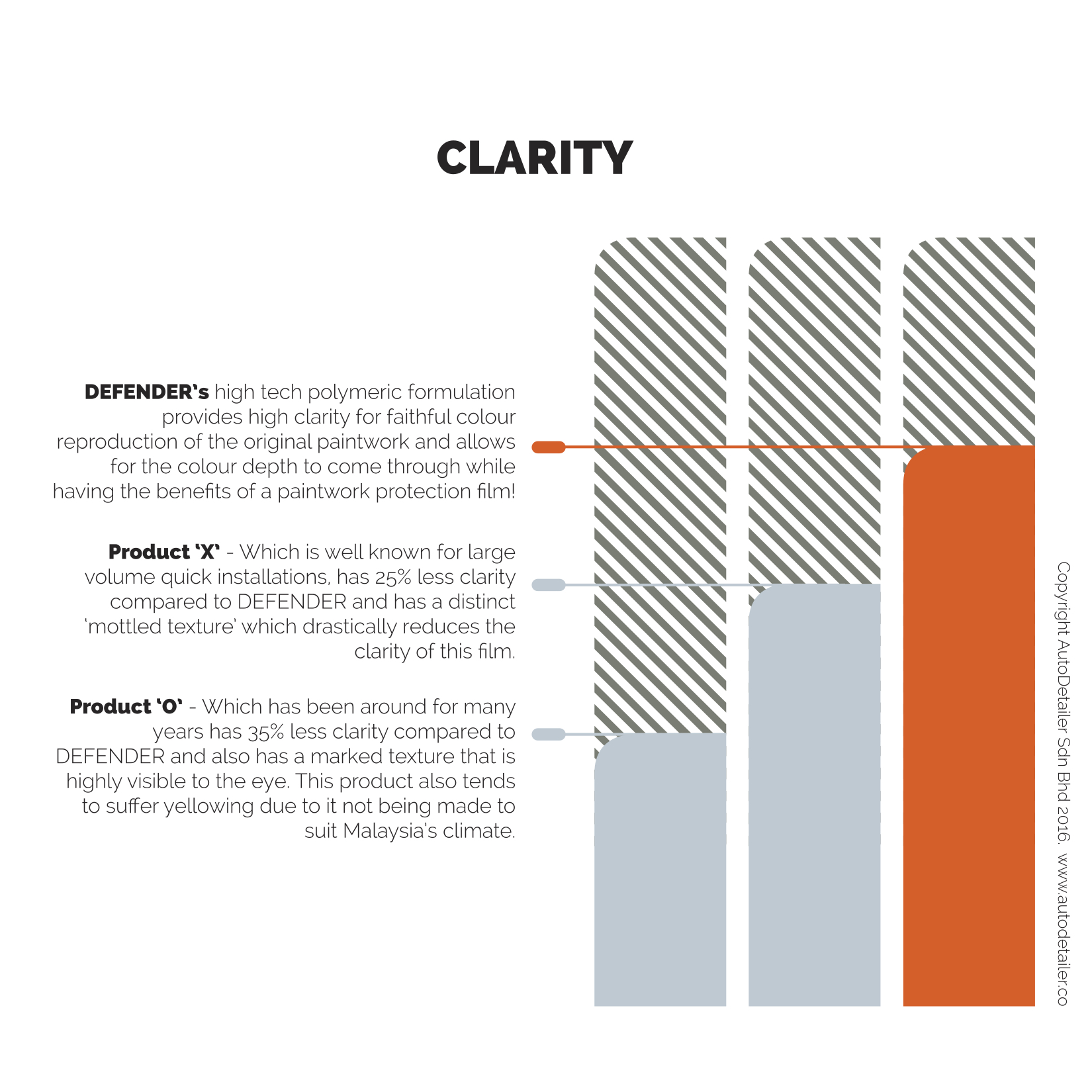 Defender infographic CLARITY